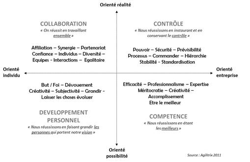les-entreprises-doivent-elles-devenir-agiles_graph