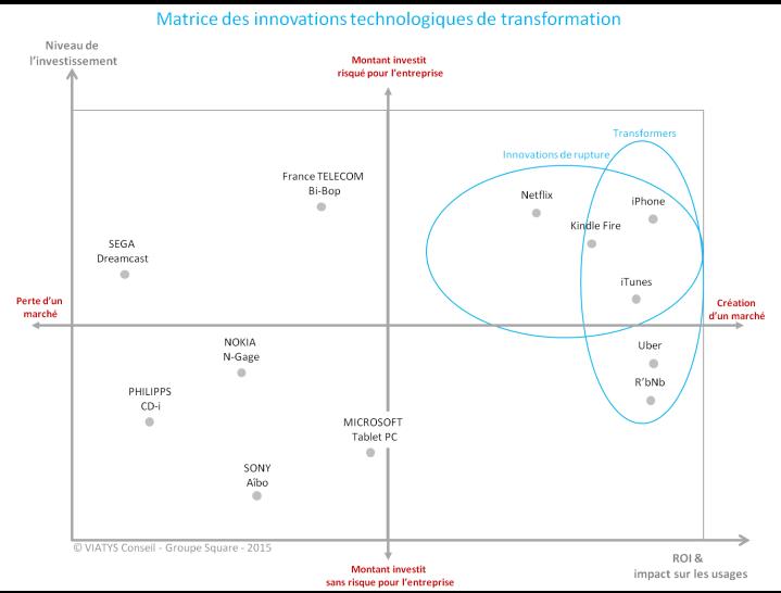 et-si-linnovation-et-le-digital-ne-pouvaient-pas-aider-les-grandes-entreprises-a-se-transformer-1ere-partie_graph