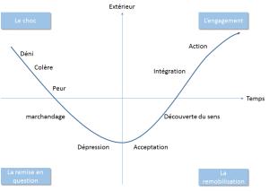 les-prerequis-dun-projet-de-conduite-de-changement-graph-1