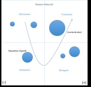les-prerequis-dun-projet-de-conduite-de-changement-graph-2