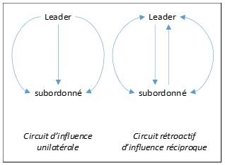 Figura A-1 : « L'interdépendance entre les dimensions tâches et homme est essentielle pour décrire un processus d'influence réciproque »  (Blake & Mouton)