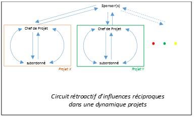 Figura A-2 : Adaptation du modèle des circuits d'influence réciproque dans une dynamique projets.