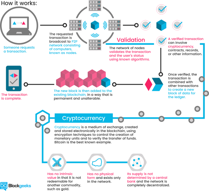 Blockchain: how it works; Source: (Blockgeeks, 2016)