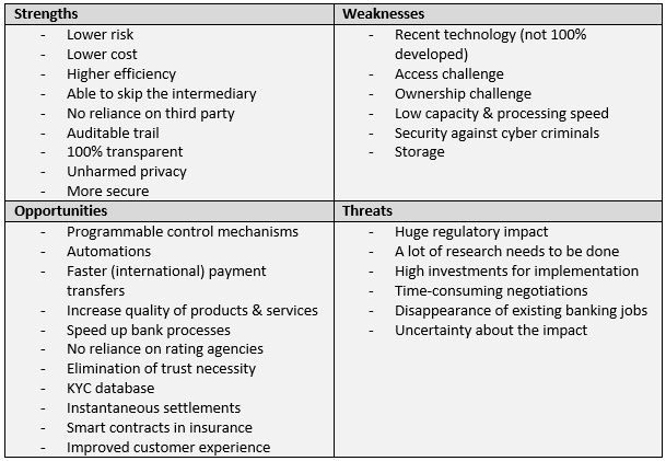 SWOT Analyses of blockchain in the financial sector